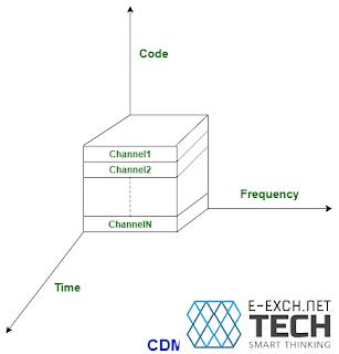 Different between GSM & CDMA