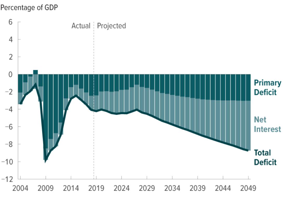 The Grumpy Economist: 2019