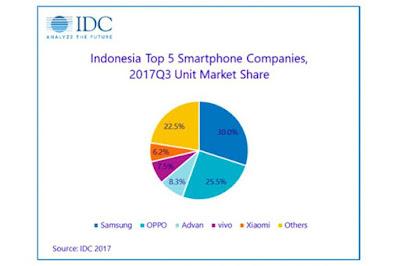 Inilah Merek Smartphone Paling Populer di Indonesia
