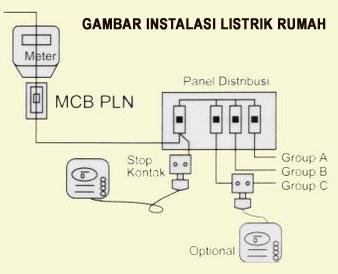 Kelistrikan ~ Kirana Teknik | Mekanikal Elektrikal Pekanbaru Riau