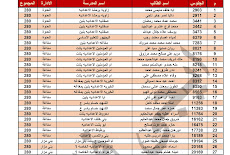 اوائل الشهادة الاعدادية 2021 بمحافظة المنيا و 266 طالب يحصلون على الدرجات النهائية