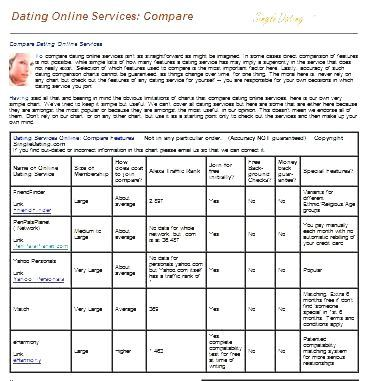 impartial online dating comparison