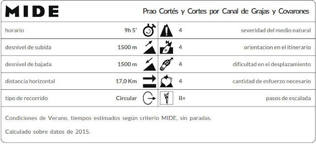 Datos MIDE ruta Pico Cortés