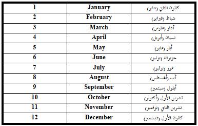 أسماء الأشهر باللغة الانجليزية