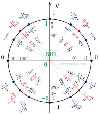 Тригонометрический круг синус. Единичная окружность синусов. Значения sin на окружности. Математика для блондинок.