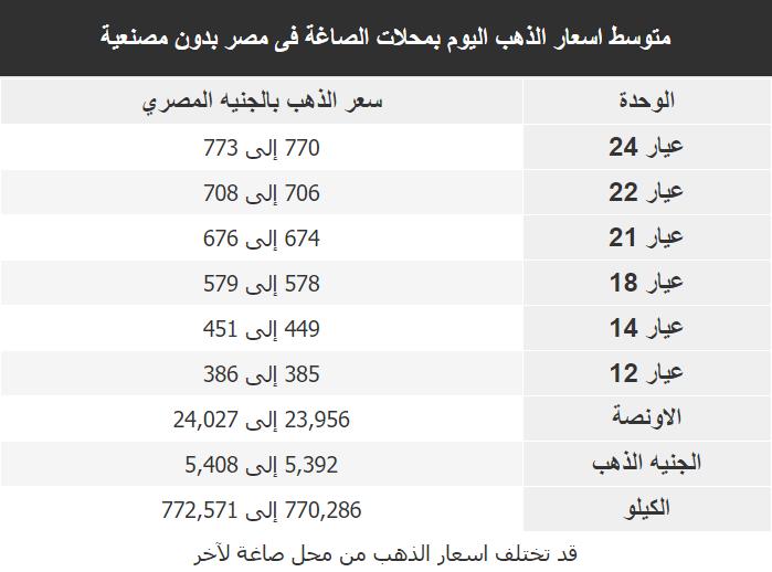 اسعار الذهب اليوم فى مصر Gold الاثنين 23 مارس 2020