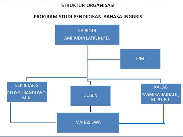 STRUKTUR ORGANISASI PRODI PBI UM METRO