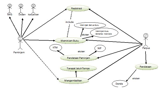 Use Case Diagram Perpustakaan Lengkap Tugas Kampus