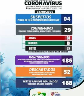 Boletim de coronavírus em Marcionílio Souza