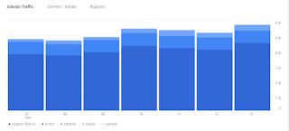 monitoring via google analytic
