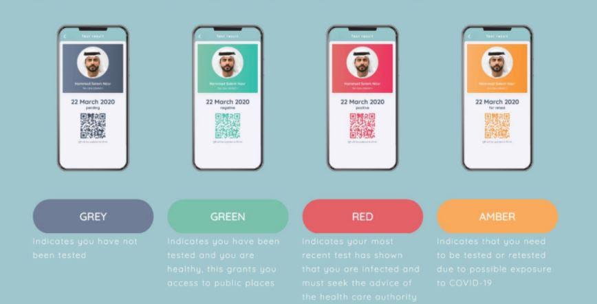Al Hosn App Color Codes