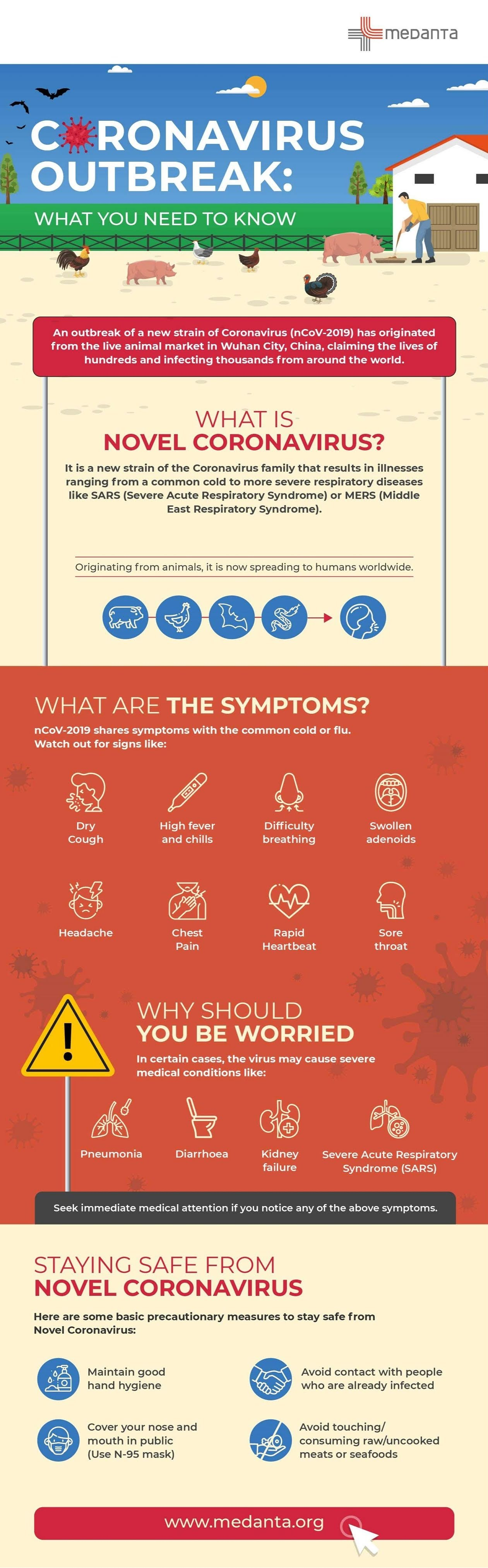 The Novel Coronavirus Outbreak: What You Need To Know #infographic