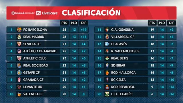 Prediksi Deportivo Alaves vs Real Madrid — 30 November 2019