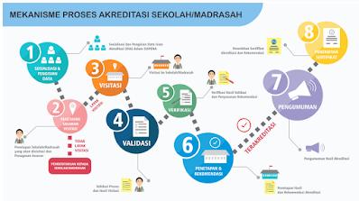 Instrumen dan Perangkat Akreditasi Sekolah Madrasah Tahun 2020