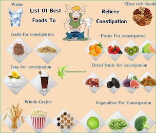 Best constipation infographic