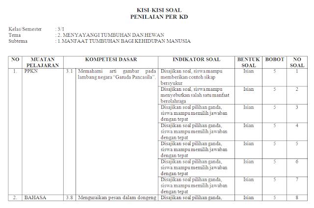 Kisi-kisi Soal KI-3 & KI-4 Kelas 3 SD/MI: Tema 2