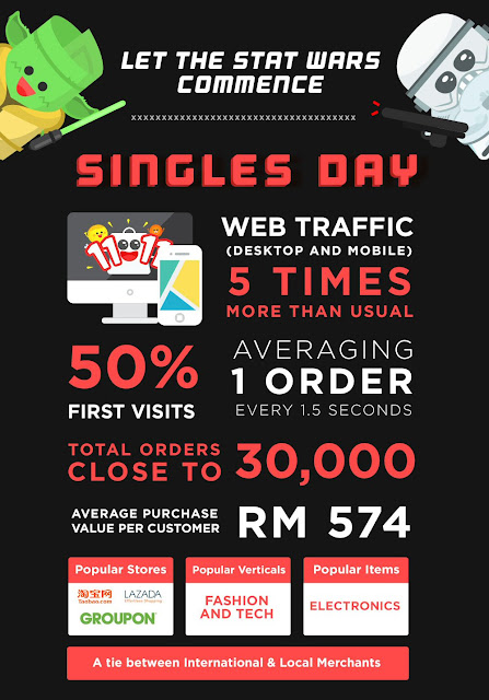 30,000 orders for Singles Day