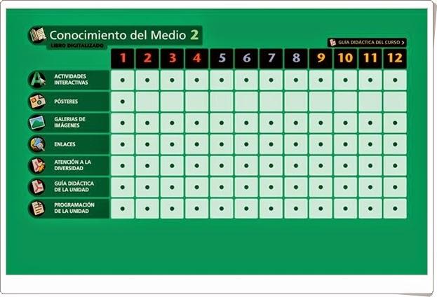 Conocimiento del Medio. 2º de Primaria. Editorial La Galera. Actividades interactivas y materiales educativos.