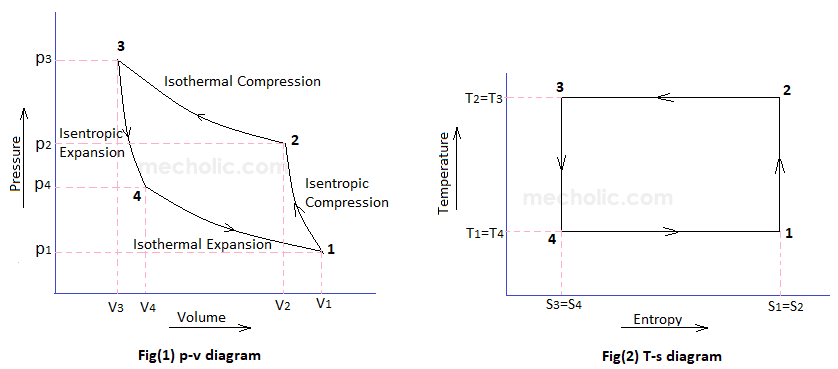 COP Of Air Refrigerator Working On Reversed Carnot Cycle
