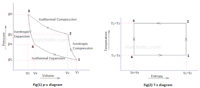 reversed carnot cycle pv diagram ts diagram