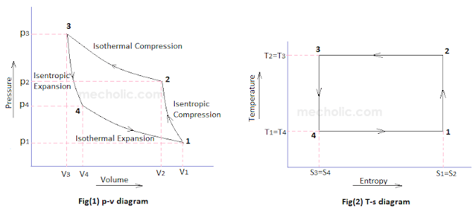 COP Of Air Refrigerator Working On Reversed Carnot Cycle with PV and Ts Diagram