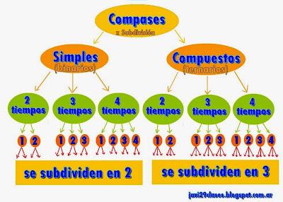 clasificación de los compases según subdivisión de los tiempos