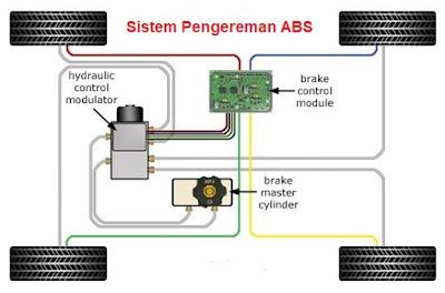 sistem pengereman ABS