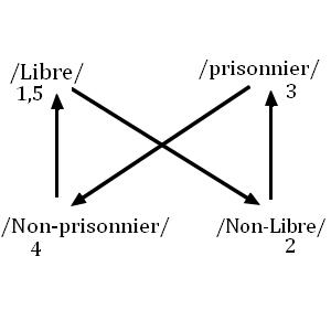 Chapitre deuxième : la composante discursive et Le carré sémiotique
