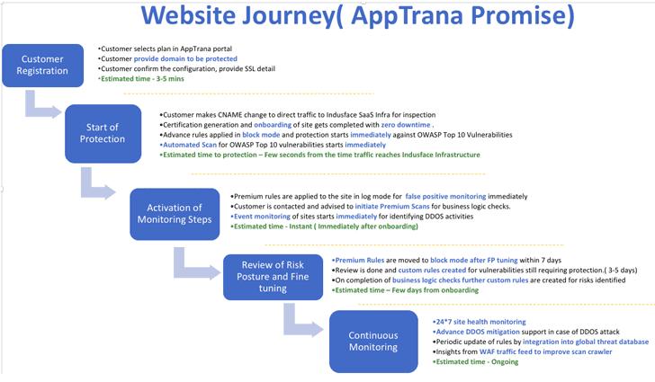 apptrana web application firewall