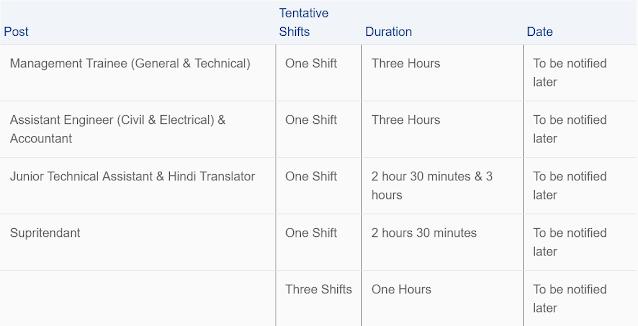 Schedule of CWC Recruitment