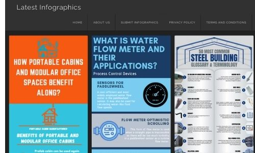 latestinfographics.com top infographic submission site