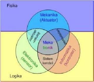 diagram sederhana Pembentukan Ilmu Mekatronika