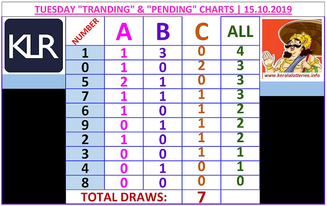 Kerala Lottery Winning Number Trending And Pending Chart of 7 days drwas on 15.10.2019