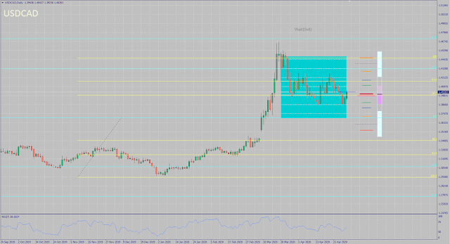 USDCAD Monthly Forecast Outcome - April 2020