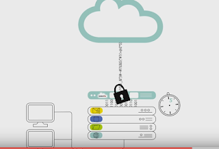 See how Backup and Disaster Recovery Should work