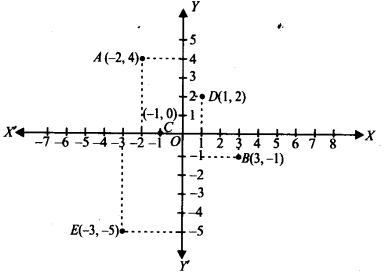 NCERT Solutions for Class 9 Maths Chapter Chapter 3 Coordinate Geometry Ex 3