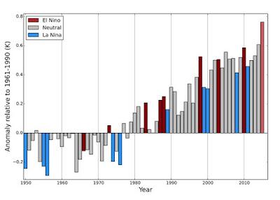 2015 fue el año más caluroso registrado
