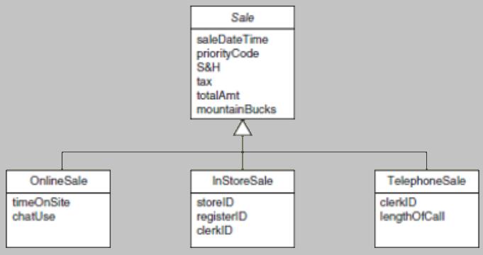 Contoh class diagram inheritance