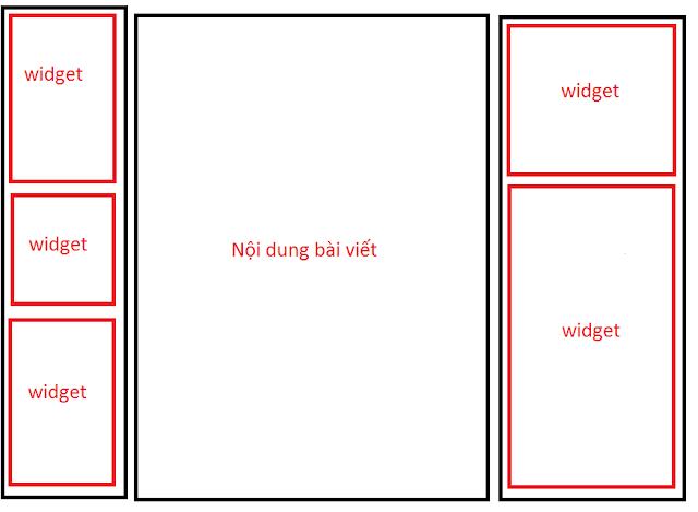 Các vị trí thường hiển thị của Widget