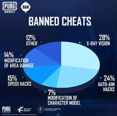 PUBG Mobile : حظر نظام جديد لمكافحة الغش 1،754،008 حسابًا هذا الأسبوع