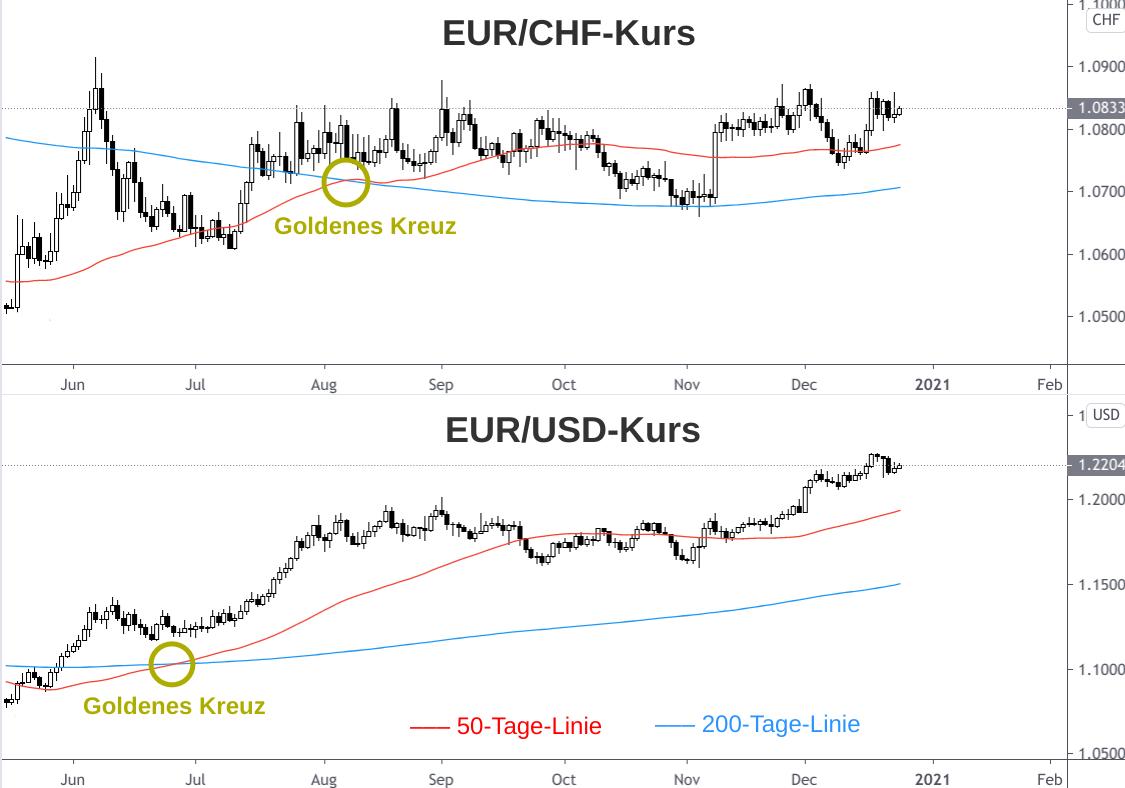 Vergleich EUR/CHF-Kursverlauf zu EUR/USD-Kursverlauf 2020