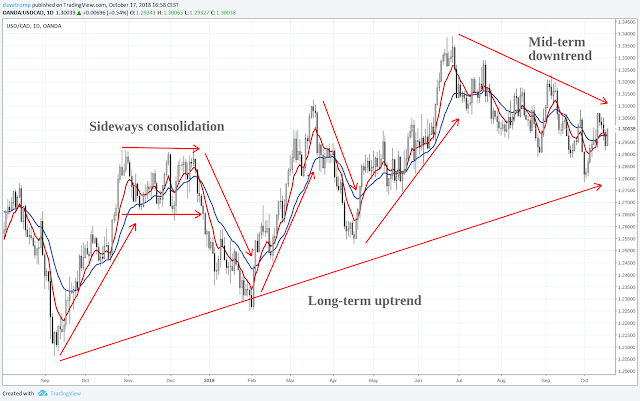 Fig. 3: USDCAD Daily Chart