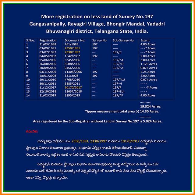 Survey No.197 Rayagiri Village, Bhongir Mandal