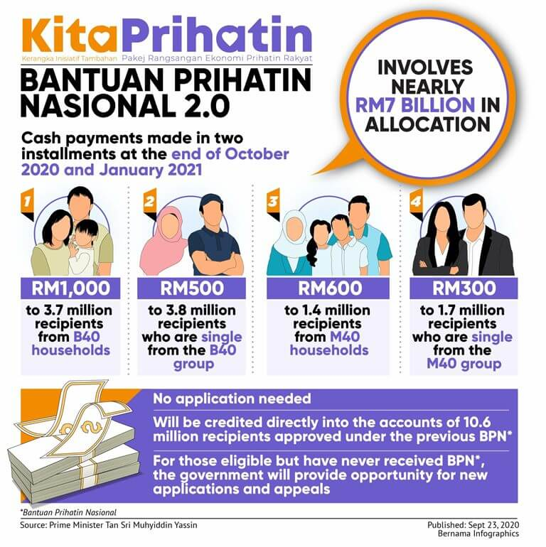 Tarikh Pembayaran Bantuan Prihatin Nasional 2 0 Bpn 2 0 Sentiasapanas