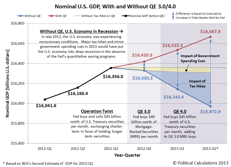 Nominal U.S. GDP, With and Without QE 3.0 and 4.0, 2012-Q1 through 2013-Q2 (Second Estimate), Updated 10 September 2013