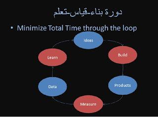 lean startup build-measure-learn loop