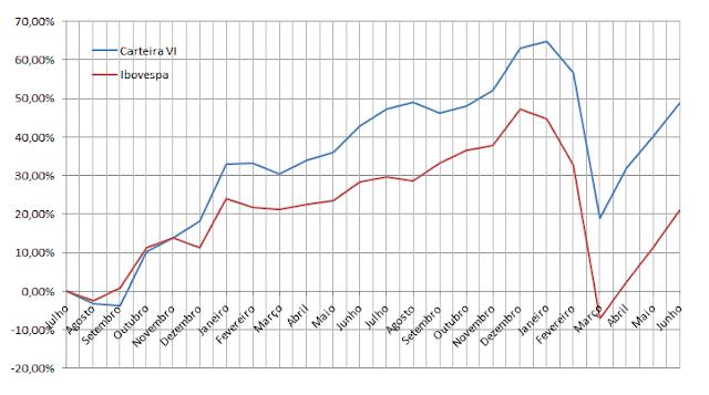 Carteira de Value Investing - Gráfico Rentabilidade