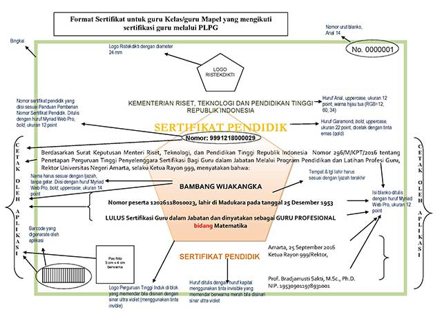 Format sertifikat untuk guru Kelas/guru Mapel yang mengikuti sertifikasi guru melalui PLPG