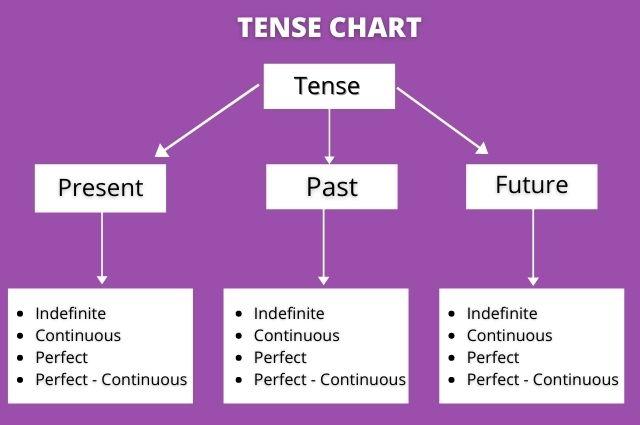 tense_chart