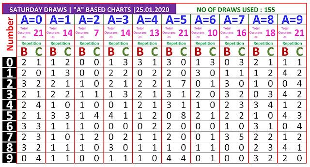 Kerala lottery result A based chart of Saturday Karunya  lottery on 25.01.2020